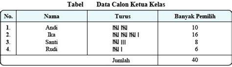 langkah membuat tabel distribusi frekuensi dari data berkelompok kelas xi ipa semester 1 muhammadazisrizqianugrah