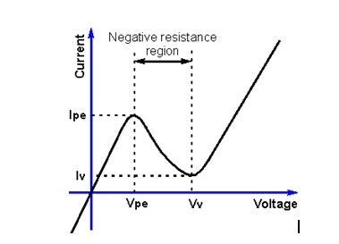 diode tunnel wiki does a diode a constant voltage drop or does voltage drop increase with current updated
