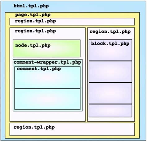 hệ thống drupal 7 phức tạp hơn drupal 6