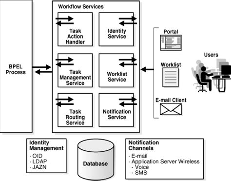 bpel workflow oracle bpel process manager workflow services