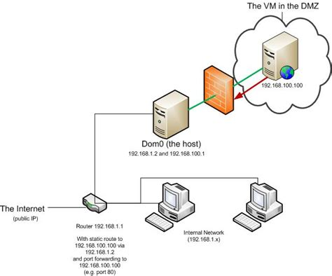 Home Network Design Dmz 6 Best Images Of Visio Dmz Diagram Enterprise Network