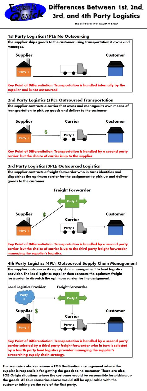welcome difference between normal and differences between 1st 2nd 3rd and 4th logistics