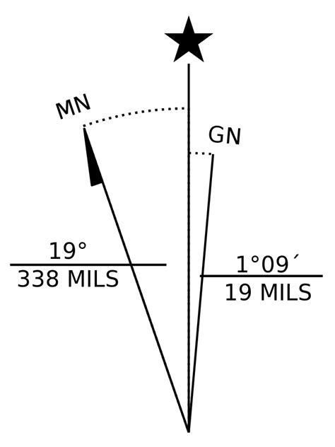 declination diagram file magnetic grid declination diagram svg