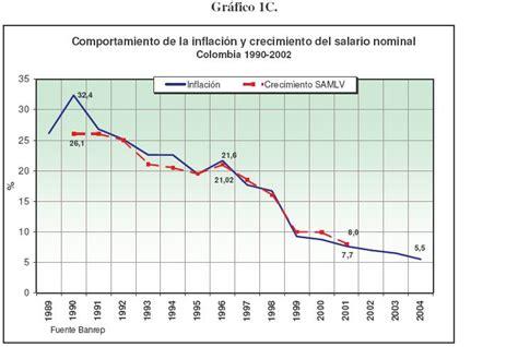 inflacion proyectada para colombia inflacion proyectada 2016 colombia observatorio de