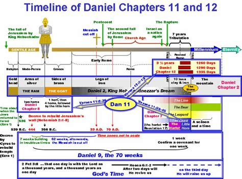 daniel and the revelation the response of history to the voice of prophecy a verse by verse study of these important books of the bible classic reprint books 25 best ideas about book of revelations on