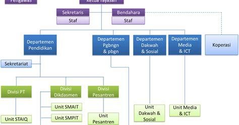 syarat membuat yayasan pesantren struktur organisasi yayasan islam al qudwah yayasan