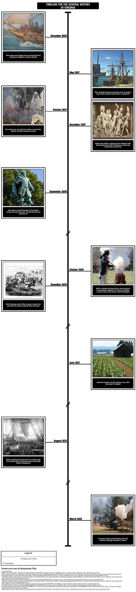 Smith Timeline by 17 Best Images About Timeline Graphic Organizer On