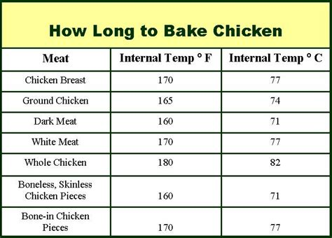 what temperature to bake chicken