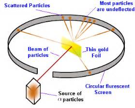 Which Hypothesis Led To The Discovery Of The Proton Rutherford S Gold Foil Experiment Ernest Rutherford