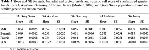 protein yield genetic parameters for production traits and somatic cell