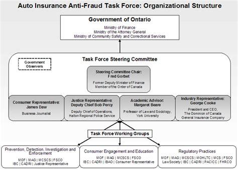 Ontario Automobile Insurance Anti Fraud Task Force