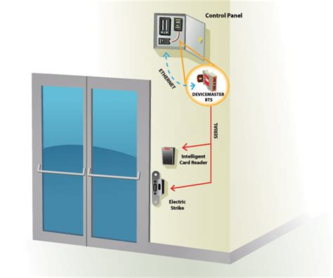 Door Access Systems by Door Access System Comtrol Corp
