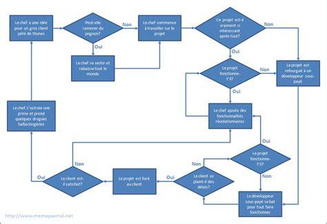 exemple diagramme de flux simple m 234 me pas mal 187 diagramme de flux de prout