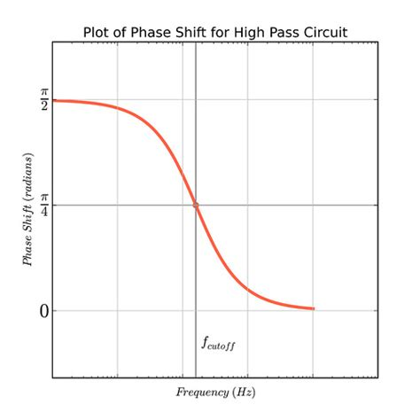 high pass filter works high pass filter phase shift 28 images phase shift circuit phase wiring diagram free rc