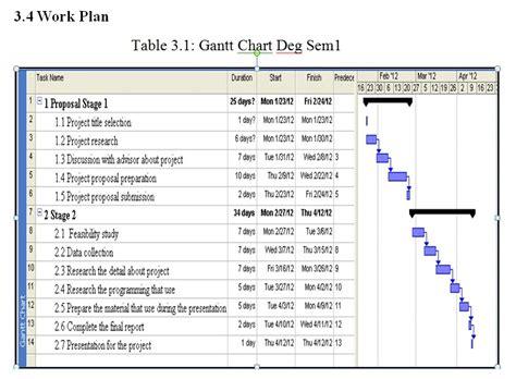 final year project   gantt chart