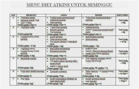 induction phase atkins menu diet menu resepi menu diet atkins
