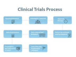 Clinical Trials In Opinions On Clinical Trial