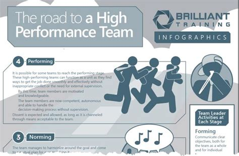 high performing team facilitation move as one build high performance teams blog post infographic the