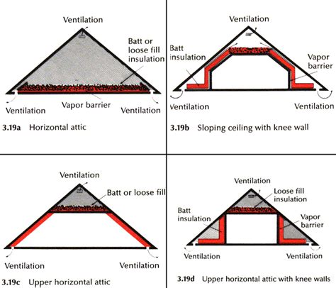 How To Insulate Attic Ceiling by Beautiful Insulating An Attic 2 How To Insulate Attic
