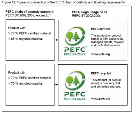 labelling logo use labelling logo use pefc chain of custody of forest based products guidance for