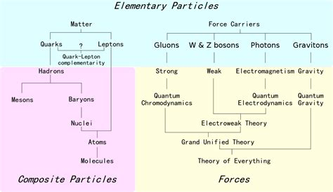 the origin of mass elementary particles and fundamental symmetries books the ultimate field guide to subatomic particles gizmodo