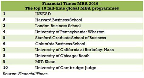 Mba Graduate School Rankings by Insead Ranked 1 Quot Global Mba Programme Quot Insead
