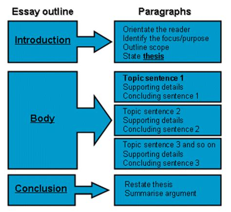 Academic writing guide to argumentative essay structure essay help