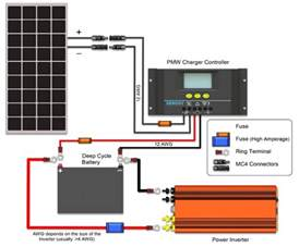wiring photovoltaic panels a charge controller an inverter and batteries