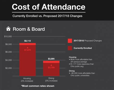 ohio state room and board incoming ohio state students could see fee increases new the lantern