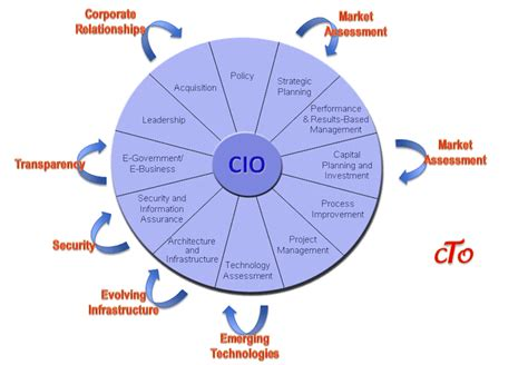 Job Resume Meaning by Cio Vs Cto What S The Difference Dream Develop Direct