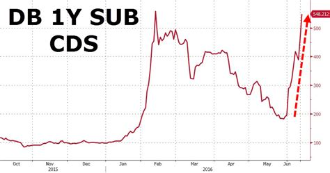 Is Deutsche Bank Insolvent Macro
