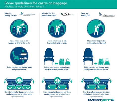 Carry Food Device carry on baggage westjet