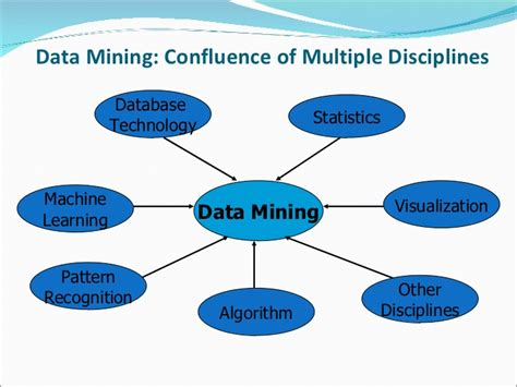 confluence learning pattern is associated with knowledge discovery thru data mining