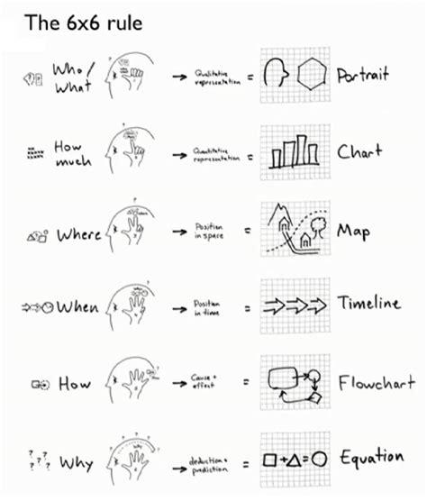 visual thinking danroam ejemplos pr 225 cticos de aprendizaje visual o visual thinking
