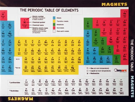 Periodic Table With Ions by Compounds In Periodic Table Chemical Nomenclature For Inorganic Compounds Study Periodic Table