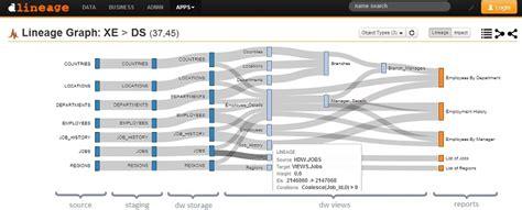 data lineage diagram dlineage impact analysis