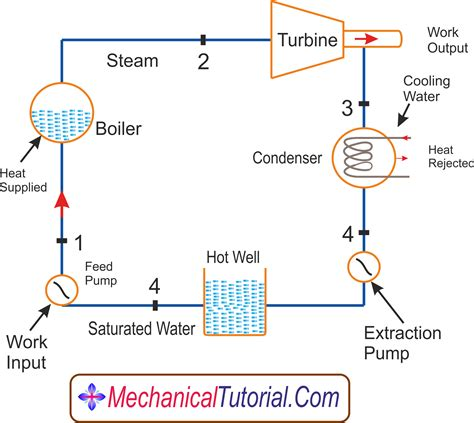 single cycle steam turbine power plant zeroco2 cool boiler steam cycle gallery electrical and wiring
