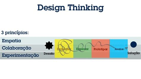 design thinking ibm entendendo e aplicando ibm design thinking