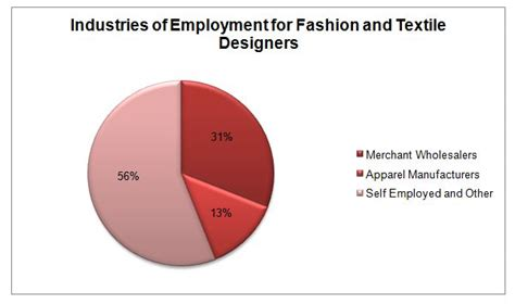 fashion design outlook fashion designer career outlook home design ideas