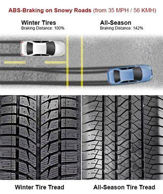 all weather tires ratings quality all season tires or snow volvoab