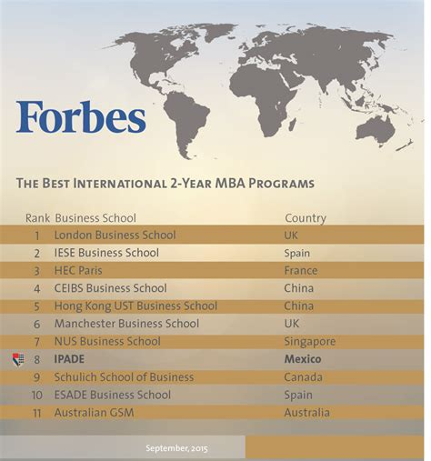 Forbes Mba Rankings 2015 by Acreditaciones Y Rankings Ipade Business School