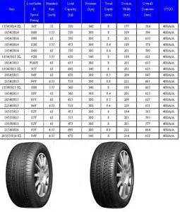 Car Tire Size Advantages Radial Passenger Car Tires China Mainland Auto Drivetrain