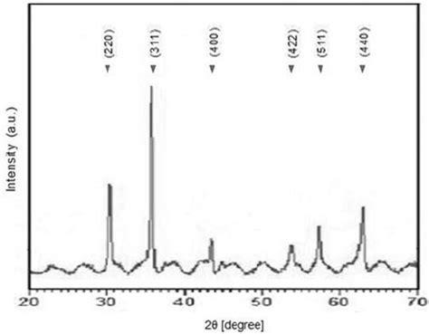 xrd pattern of zinc ferrite x ray diffraction pattern of sintered nickel zinc ferrite