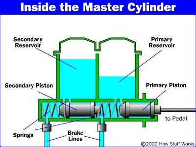 Air Brake System Port Numbers The Master Cylinder How Master Cylinders And Combination