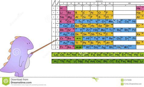 tavola di mendeleev drago con il puntatore tavola periodica di mendeleev