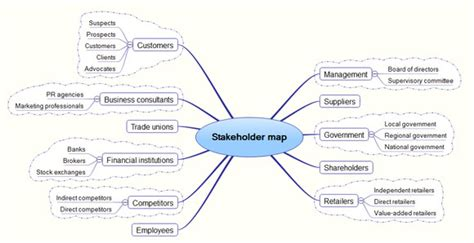Mind Map Stakeholder Map Template Powerpoint