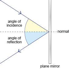 diagram of reflection of light 04 2 light 2eso naturalscience