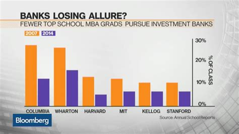 Mba Career Choices by Banks Lost Their Luster As Top Mba Career Choice
