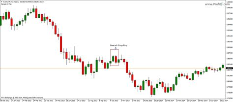 engulfing pattern meaning engulfing candlestick pattern definition how to trade