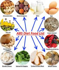 abs diet food list top diet